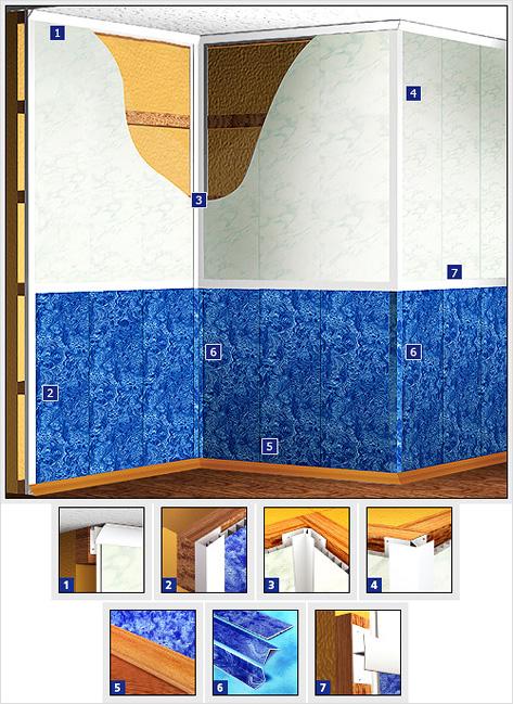 Установка пластиковых стеновых панелей своими руками 25